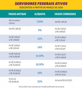 Desconto maior das alíquotas de contribuição previdenciária começa em março